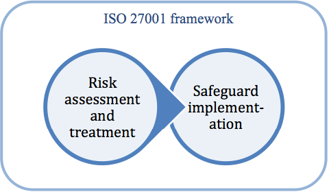 What is ISO 27001? | 27001Academy