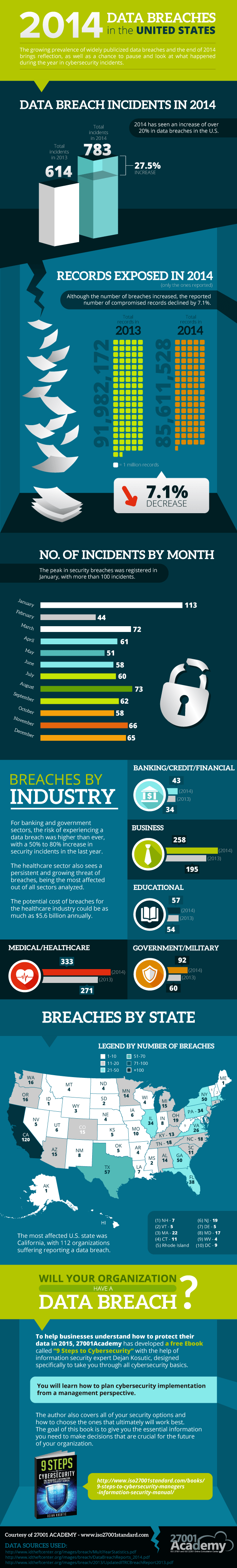 2014-Data-Breaches-in-the-United-States-Infographic1