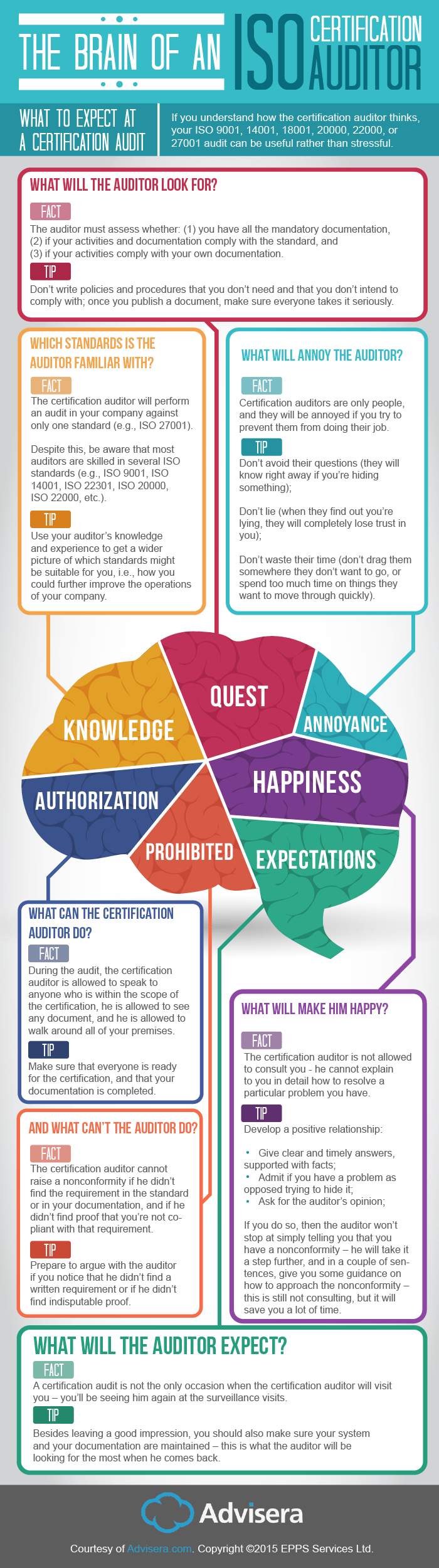 Infografic-Brain-of-an-ISO-auditor