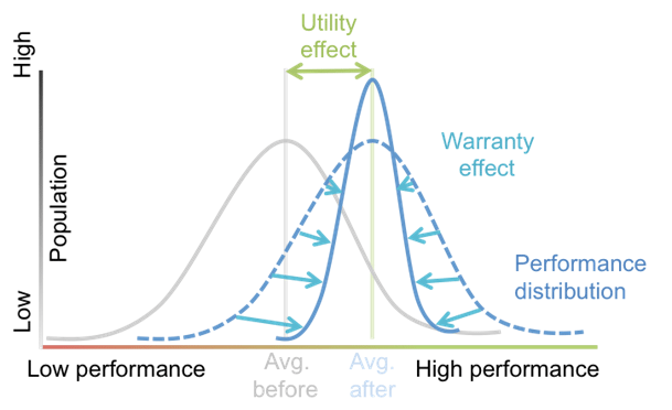 Utility_and_warranty_effect_on_performance