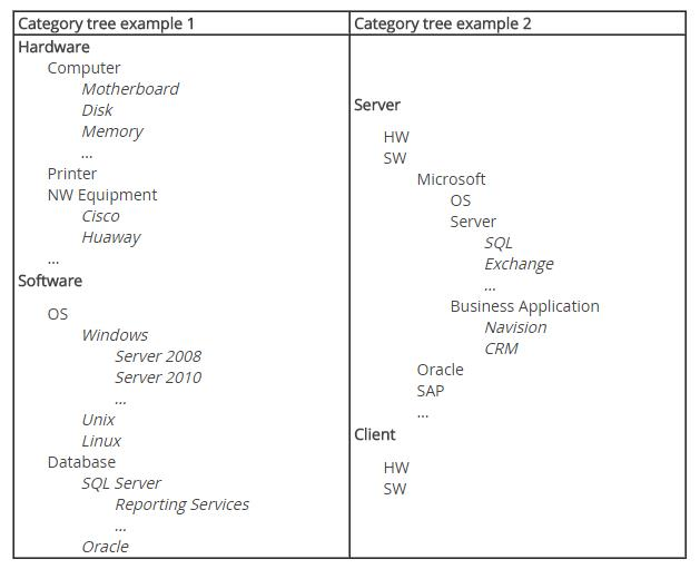 itil iso 20000 service desk incident classification