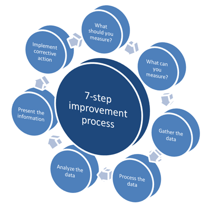 ITIL CSI 7-Step Improvement Process