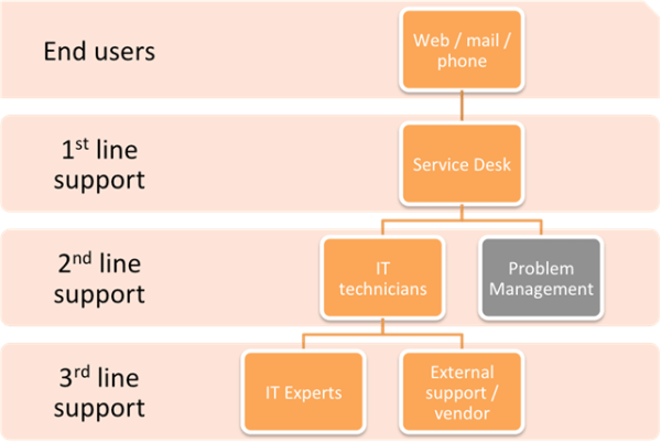 Itil Incident Management How To Separate Support Level Roles