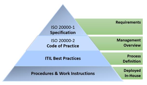 ITSM-pyramid1.png