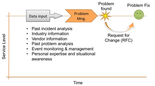 Proactive-Problem-Management