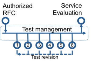 Validation_and_testing.png