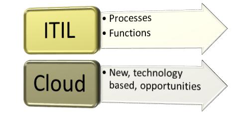 itil_cloud