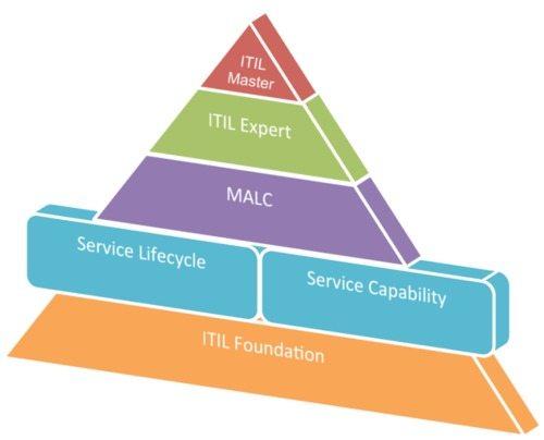 ITIL Certification Scheme