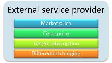 Charging options for external service providers