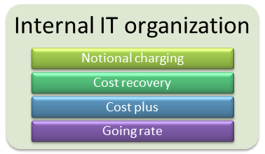 Charging options for internal IT organizations