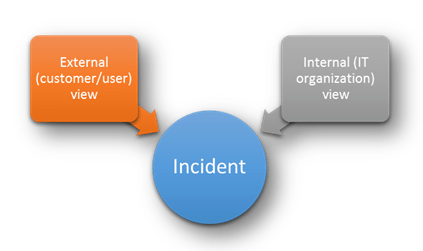 Different views on incidents