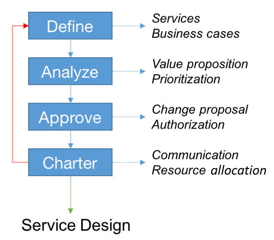 Phases of Service Portfolio Management