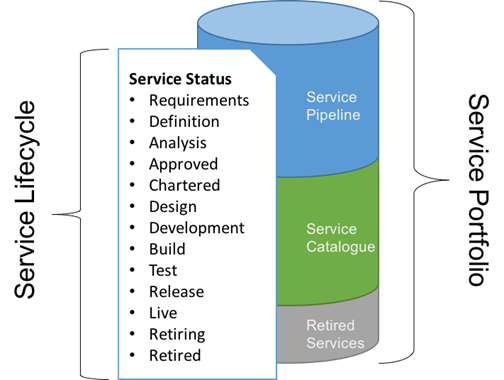 Itil service charter vital part of service portfolio for It service definition template