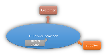 Relationship between service provider, customer, supplier, and internal group