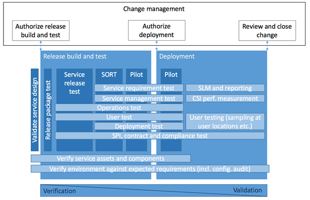 itil release management plan template - itil release and deployment management how to perform